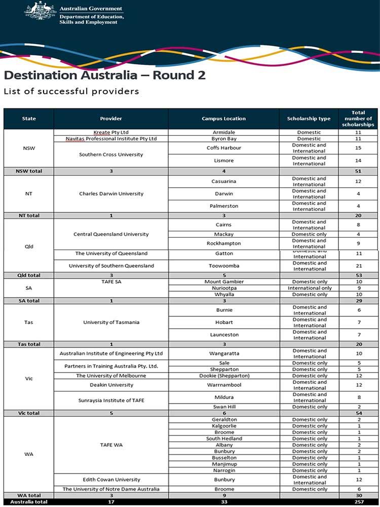 Instituciones australianas de educación superior que cuentan con Becas Destino Australia (antes Endeavour)? | Estudia Gratis - Sitio Web Oficial - becas.org.es